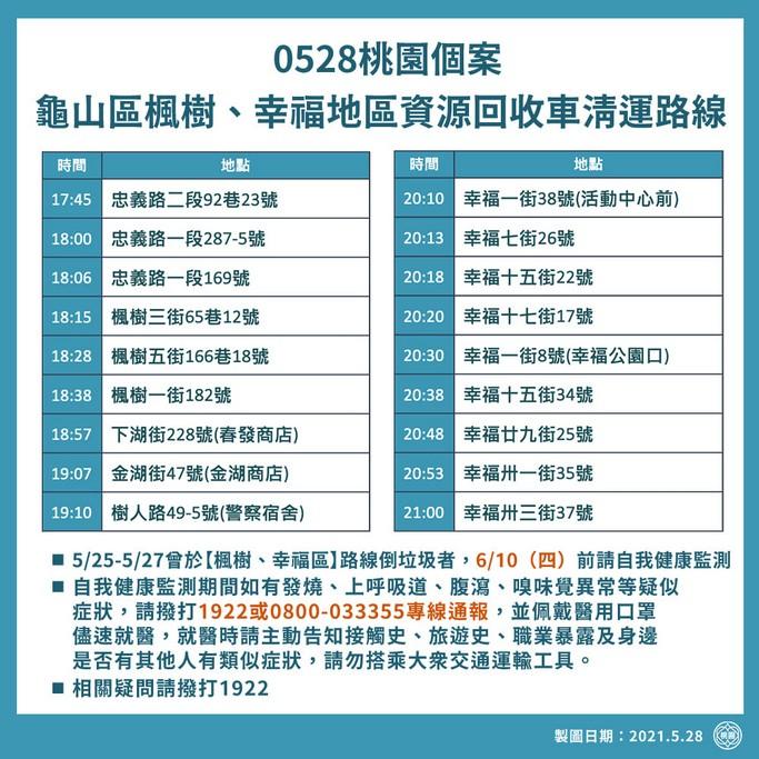 龜山市民請注意!0528個案包含清潔隊員,0610前請自我健康監測 @桃園起風了!