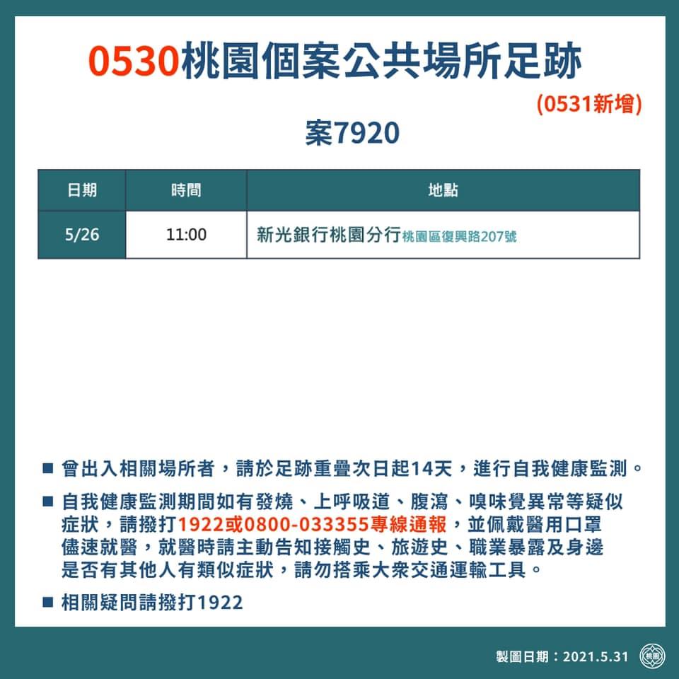 桃園確診個案足跡(0603,0602,0601,0531官方公佈資訊) @桃園起風了