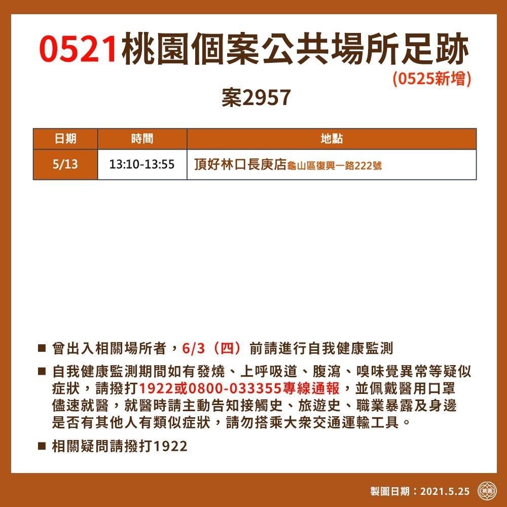 桃園確診個案足跡,確診者行政區分布表(0525,0524,0523公佈資訊) @桃園起風了!