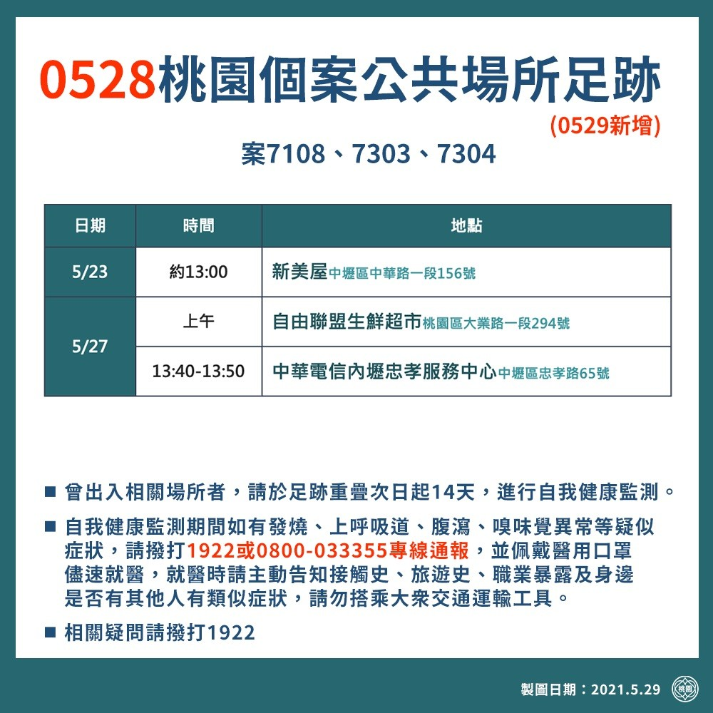 桃園確診個案足跡,確診者行政區分布表(0531,0530,0529,0528公佈資訊) @桃園起風了!