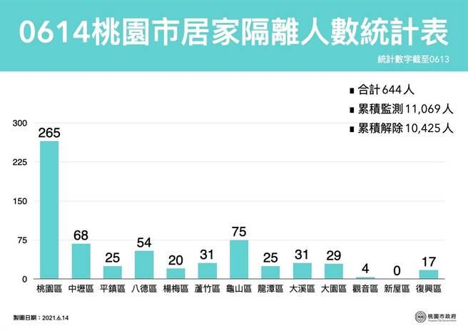 桃園確診個案足跡(0616,0615,0614,0613官方公佈資訊) @桃園起風了!