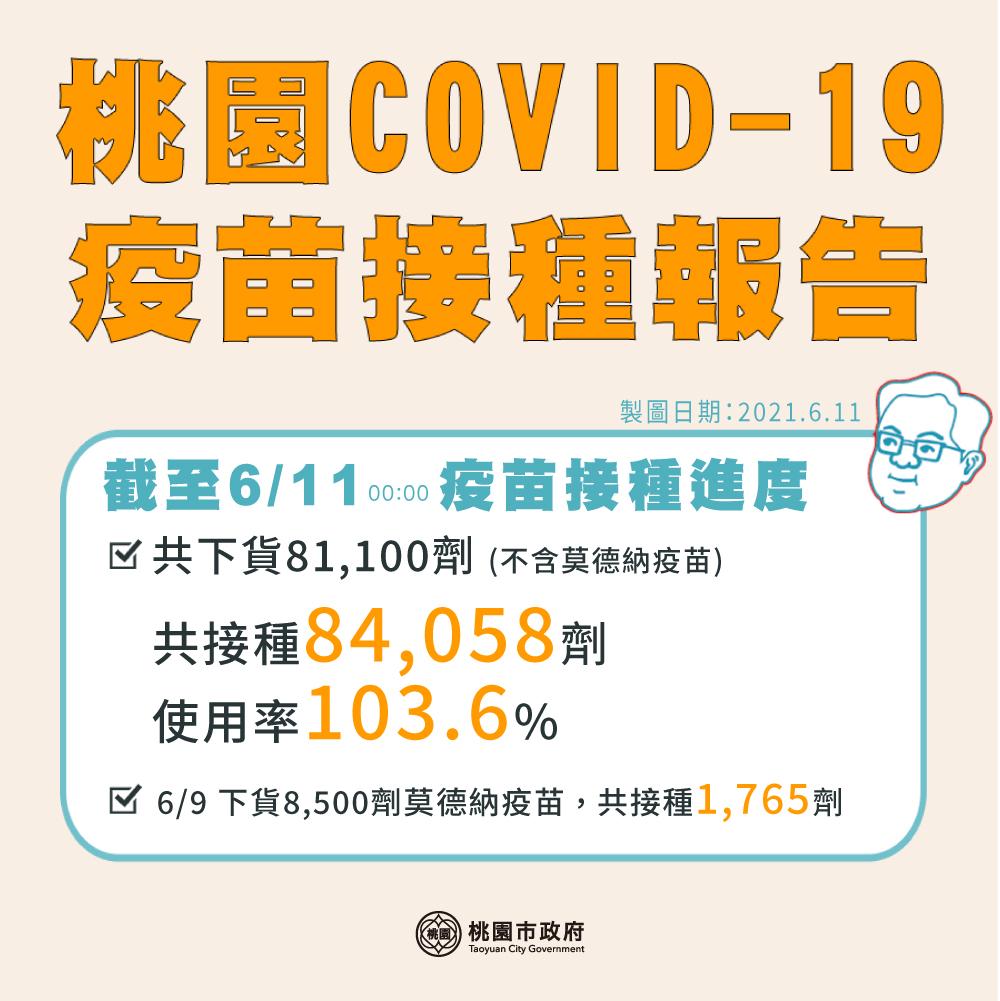 桃園疫苗接種站懶人包!(COVID-19疫苗接種醫院、衛生所、天幕) @桃園起風了!