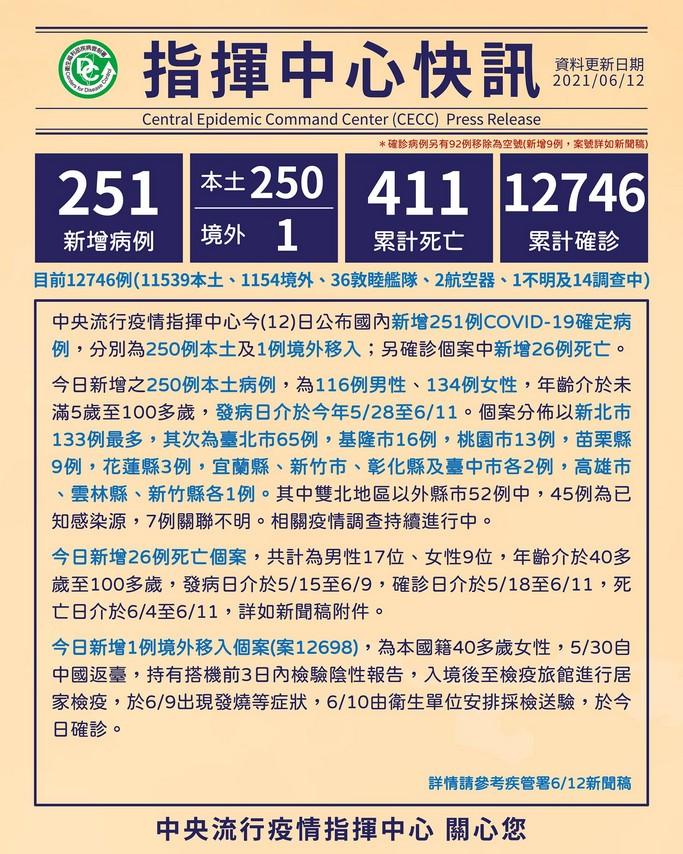桃園確診個案足跡(0613,0612,0611,0610官方公佈資訊) @桃園起風了!