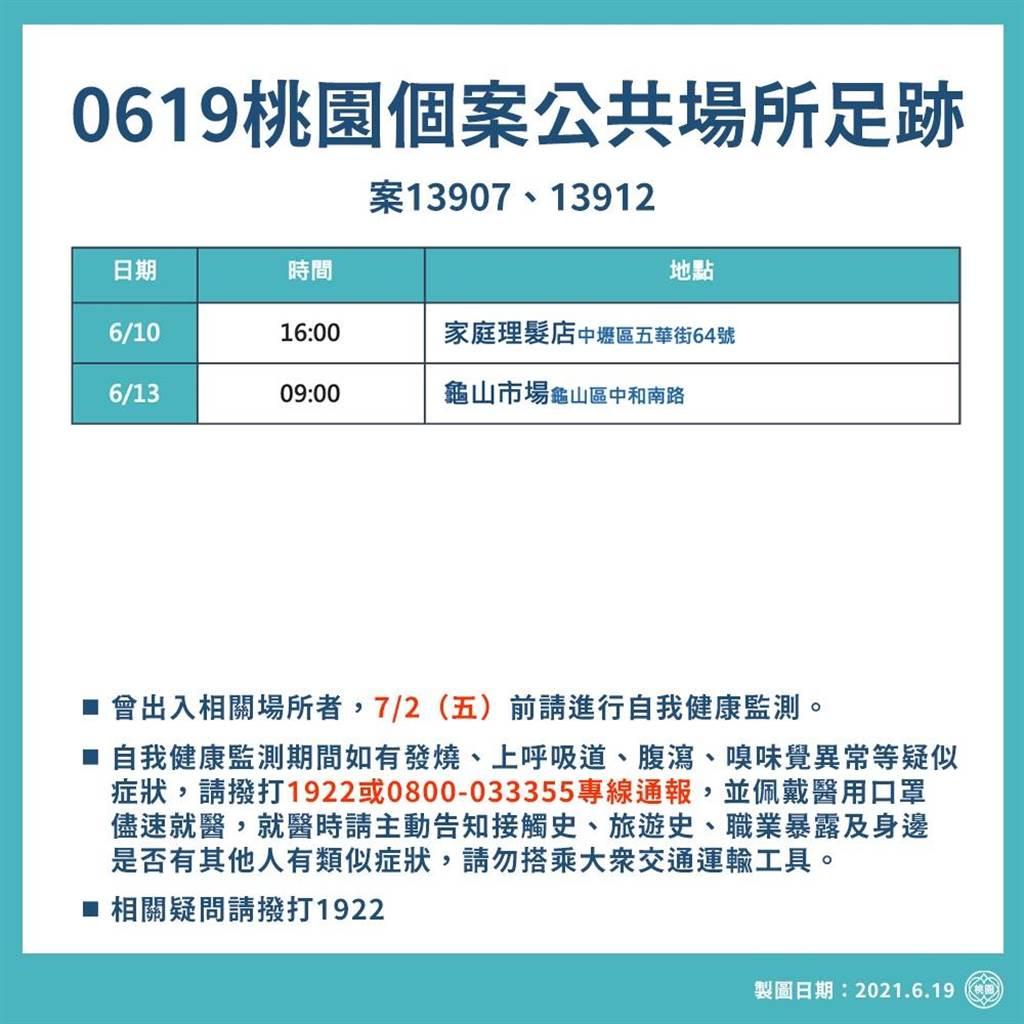桃園確診個案足跡(0619,0618,0617,0616官方公佈資訊) @桃園起風了