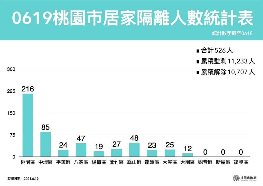 桃園確診個案足跡(0622,0621,0620,0619官方公佈資訊) @桃園起風了!