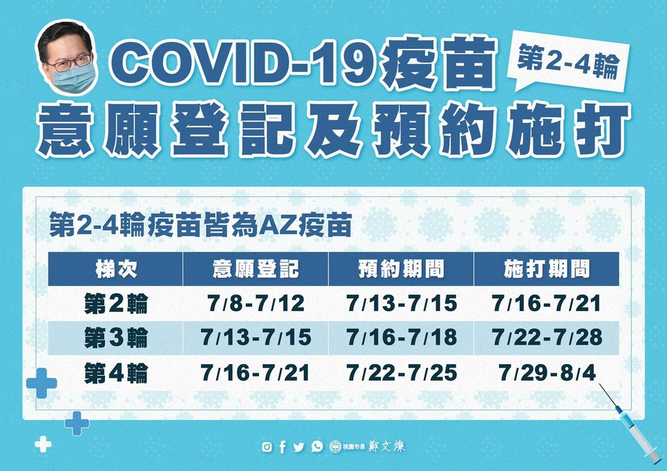 COVID-19桃園疫苗預約懶人包(如何意願登記/預約/下載意願書) @桃園起風了!