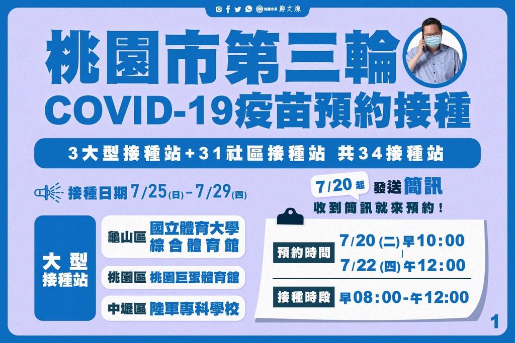 桃園疫苗接種站懶人包!(COVID-19疫苗接種醫院、衛生所、診所、天幕) @桃園起風了!