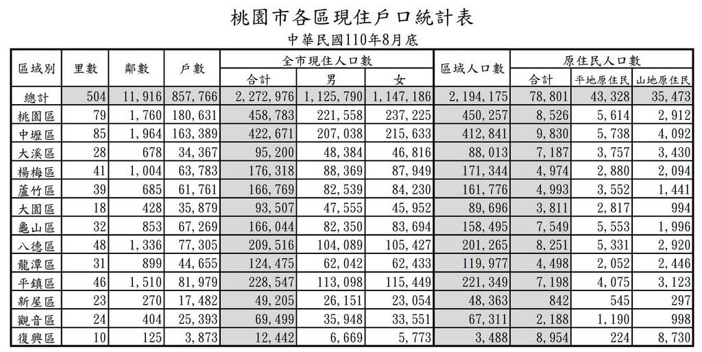 桃園人口成長快速(明年3月增加12里) @桃園起風了